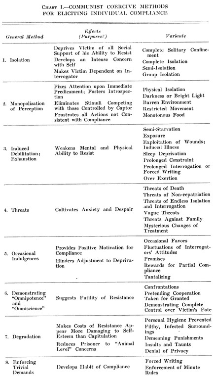 Biderman's Chart