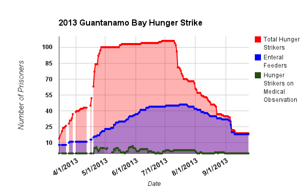 Hunger Strike Chart
