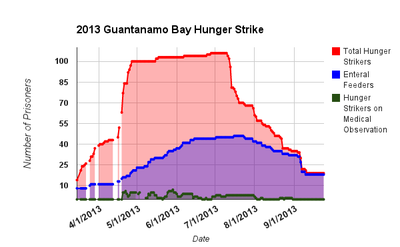 Hunger Strike Chart